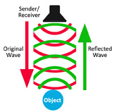 How GPR Works